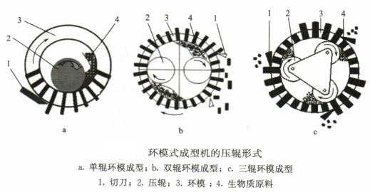 螺旋式四大类生物质成型机的基本结构与