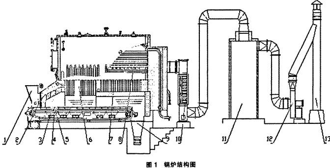 生物质锅炉结构图