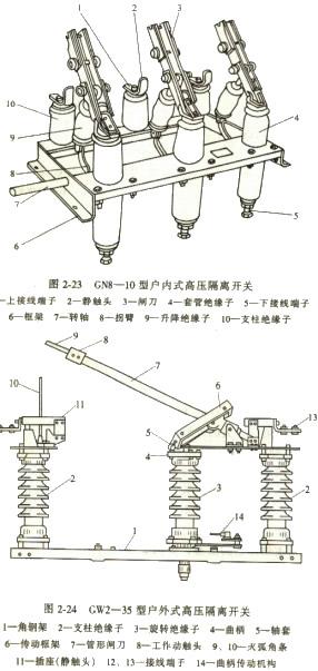 隔离开关符号; 高压隔离开关和负荷开关;