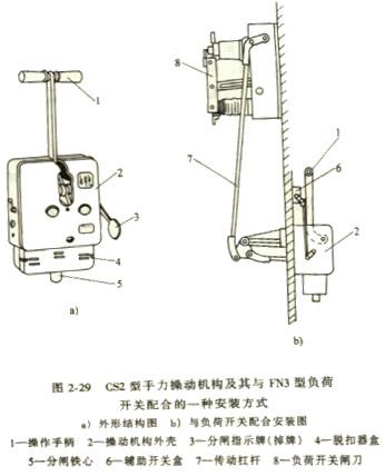 当电路发生过负荷时,热脱扣器动作,使负荷开关自动跳闸,实现过负荷