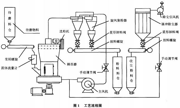 铝用炭素行业磨粉工艺大多选用了风扫磨磨粉系统,采用球磨机作为磨粉设备,山东某公司原有生产线也一直沿用风扫磨磨粉系统作为设计方案。此设备存在能耗大,控制不方便,投资大、占地面积大、细粉颗粒性能差等缺点。为进一步提高装备性能,公司在炭素生产中首次采用了梯形磨磨粉系统,即MTM160型T型磨(以下称6R梯形磨)磨粉,以提高产品质量,降低产品电耗。由于国内炭素行业磨粉未有使用过6R梯形磨的先例,所以对我们来说也是一个挑战。 1 生产工艺流程 6R梯形磨系统整套设备,主要由主机、减速机、选粉机、风机、变频螺旋给料机
