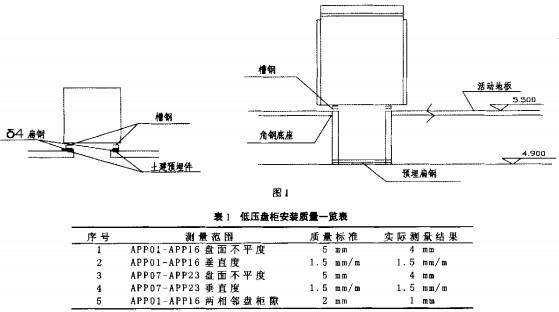 3200m3高炉本体及主控楼电气装置安装施工技术