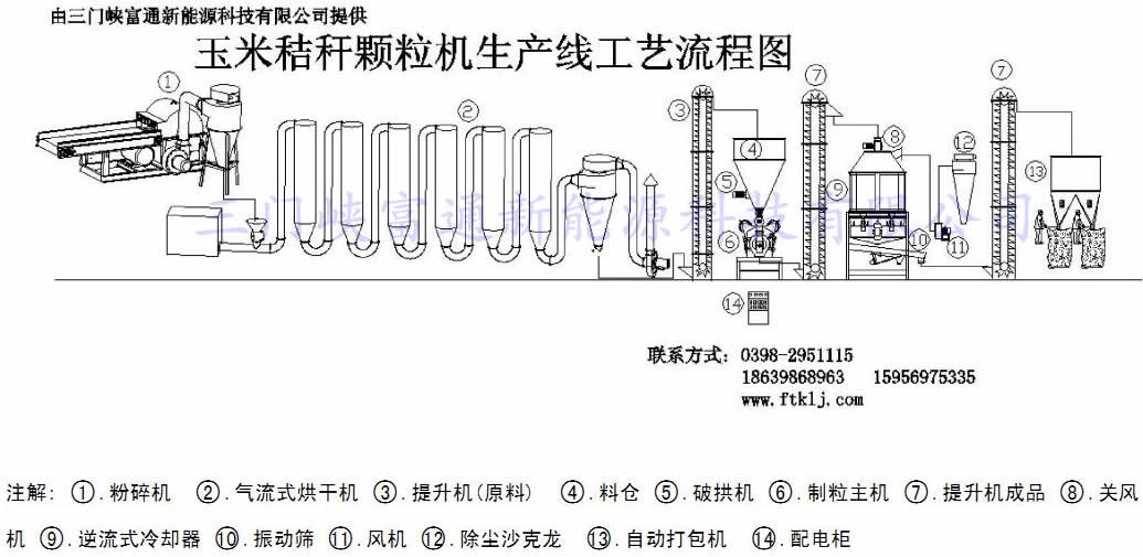 颗粒机生产线工艺流程图