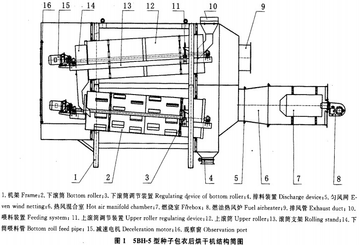 种子烘干机结构图