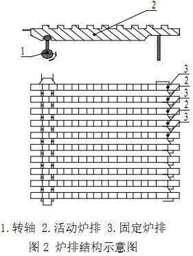 生物质锅炉炉排结构