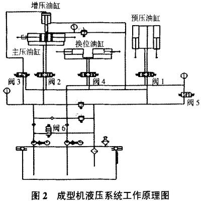 生物质成型机颗粒机液压系统工作原理图图片