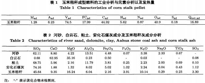 可以在一定程度上抑制床料烧结的发生;FernandezLlorente等研究了以石灰石作为床料对生物质结团的影响,通过实验研究,得出石灰石能有效抑制床料中结团现象的发生,同时还能减轻换热器的烧结。 本文将以河砂、白云石、粘土、安化石煤灰为床料,进行玉米秸杆成型燃料在流化床中燃烧粘结特性实验研究。通过SEM/EDX分析手段研究控制生物质流化床燃烧粘结机理,据此找到适合生物质流化床燃烧的床料,为生物质流化床直燃技术的工程应用提供理论依据。 1、实验装置及实验方法 流化床实验装置由提升管、加热电炉、螺旋给料机以