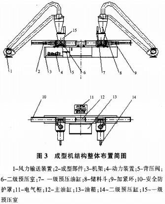 Ⅱ型压块机结构简图,它是由风力输送装置