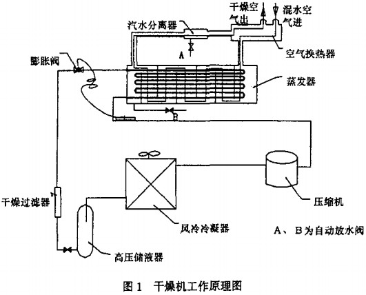 冷冻干燥机的电路原理图