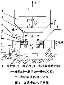 风扇导风结构图