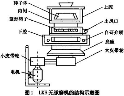 lks无球磨机的结构示意图见1