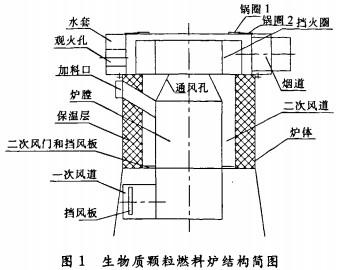 生物质颗粒燃料锅炉结构图