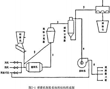 球磨机制粉自动控制系统的对象特性