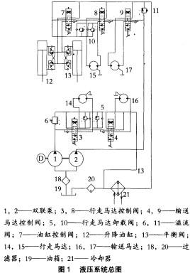 行走缓冲液压回路由行走马达(图2中14)和卸载阀(图2中5)组成.图片